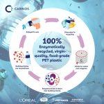 L'ORÉAL представя първата козметична бутилка в света, направена от безкрайно резиклируема пластмаса